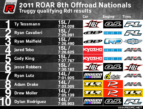 Truggy Rd1 results