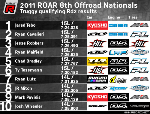 Truggy Rd2 Results