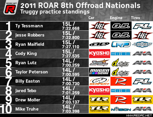 Truggy CP Results