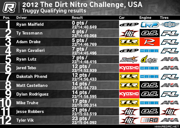 Truggy Qualifying result