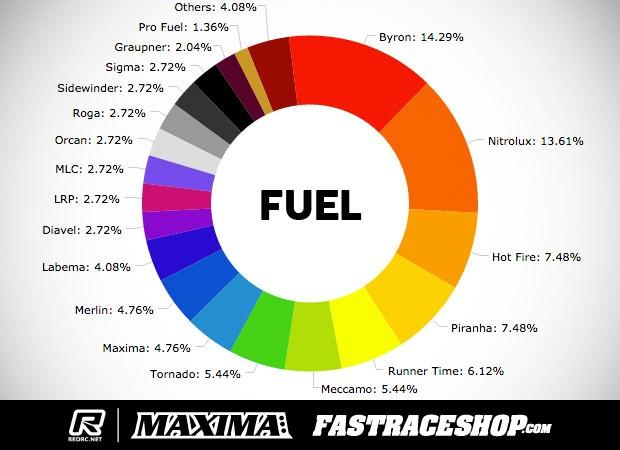 Sat-FuelStats
