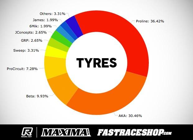 Sat-TyreStats