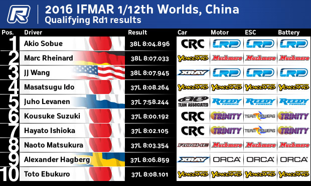 12thQRd1Results