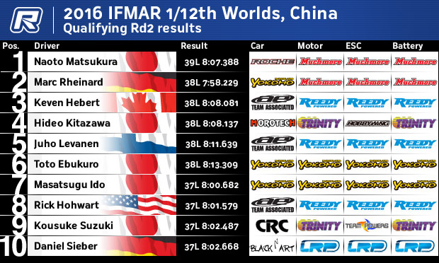 12thQRd2Results