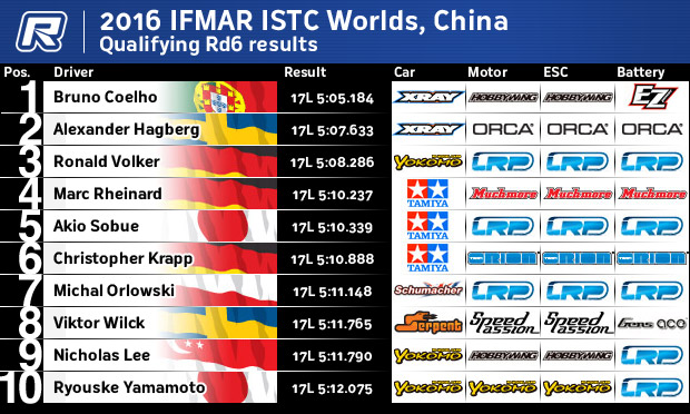 ISTCRd6Results
