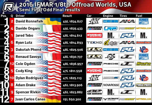 4wd rc buggy with 2016 Ifmar 18th Buggy Worlds Usa on Watch additionally Kyosho Lazer Zx6 4wd Buggy Kit likewise Watch likewise Coche Rc Vrx 2 Buggy 1 8 Nitro 4wd Rtr Rojo as well Build Log Vintage Series Kyosho Optima.